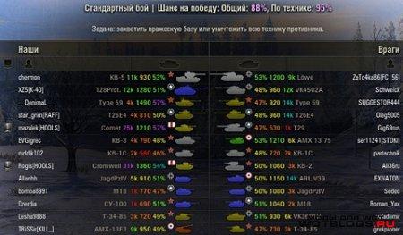 Пользомер (Оленемер) XVM-3.3.2 для World of Tanks 0.8.3