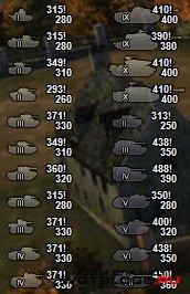 Иконки с радиусом обзора танков для World of Tanks 0.8.3