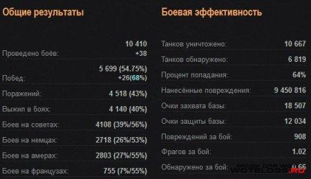 Расширенная статистика на оф. сайте World of Tanks