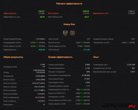 Мод расширенной статистики на оф. сайте для WoT 0.8.4