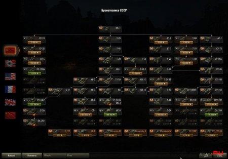 Вертикальное дерево исследований танков для 0.8.6