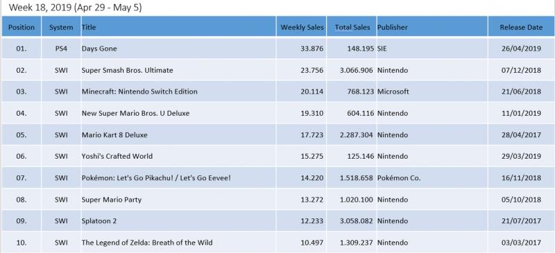В Японии Days Gone продается лучше других эксклюзивов от Sony