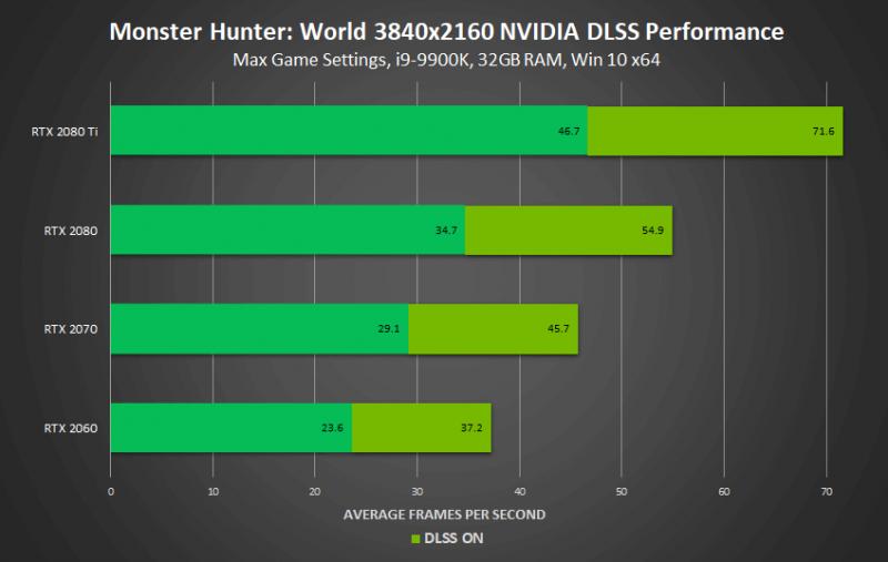DLSS улучшит частоту кадров до 50% в Monster Hunter: World